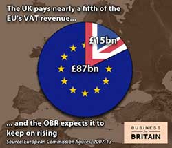 UK Pays Nearly a Fifth of the EU's VAT Revenue